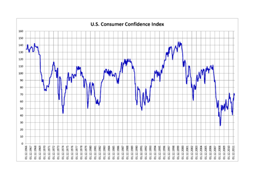 U.S. Consumer Confidence Index