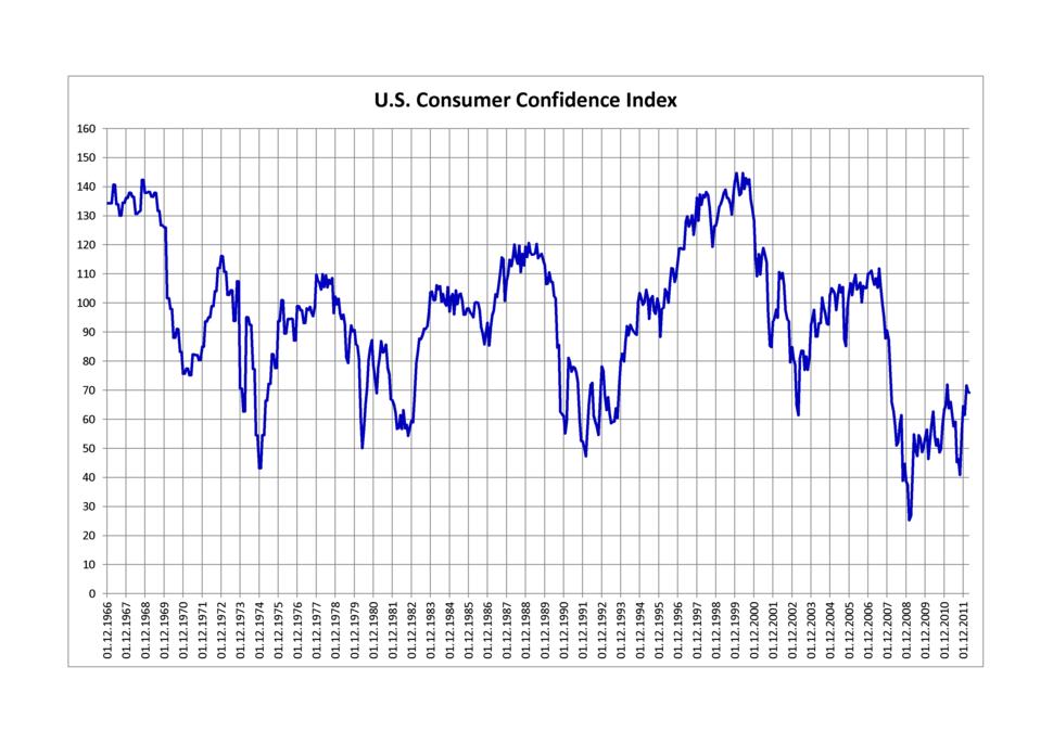 U.S. Consumer Confidence Index