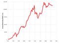 US Bromine Production 1930-2012.png
