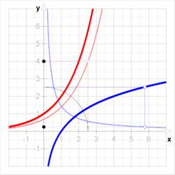 Derivada de la función inversa - Wikipedia, la enciclopedia libre
