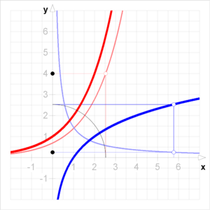 Inverse functions and differentiation - Image: Umkehrregel 2