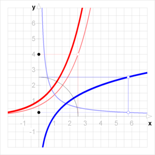 Inverse functions and differentiation