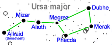 alt=Description de l'image Ursa major star name.png.