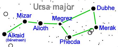 Ursa major star name.png