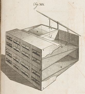 Stephen Hales - Image of a Ventilation Bellows devised by Stephen Hales