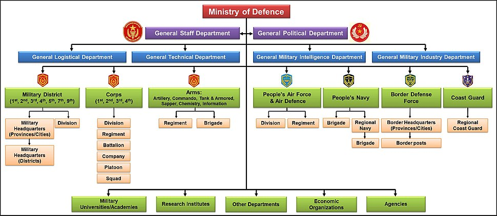 Vietnam People%27s Army structure