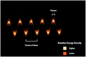 Photon - The Wave–particle duality of light best explains the particle quanta and wave properties present in light, composed of photons representing the energy imparted by an electromagnetic wave.