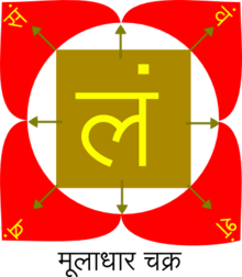 Muladhara - Wikipedia