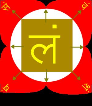 Muladhara - Muladhara Chakra (मूलाधार चक्र)