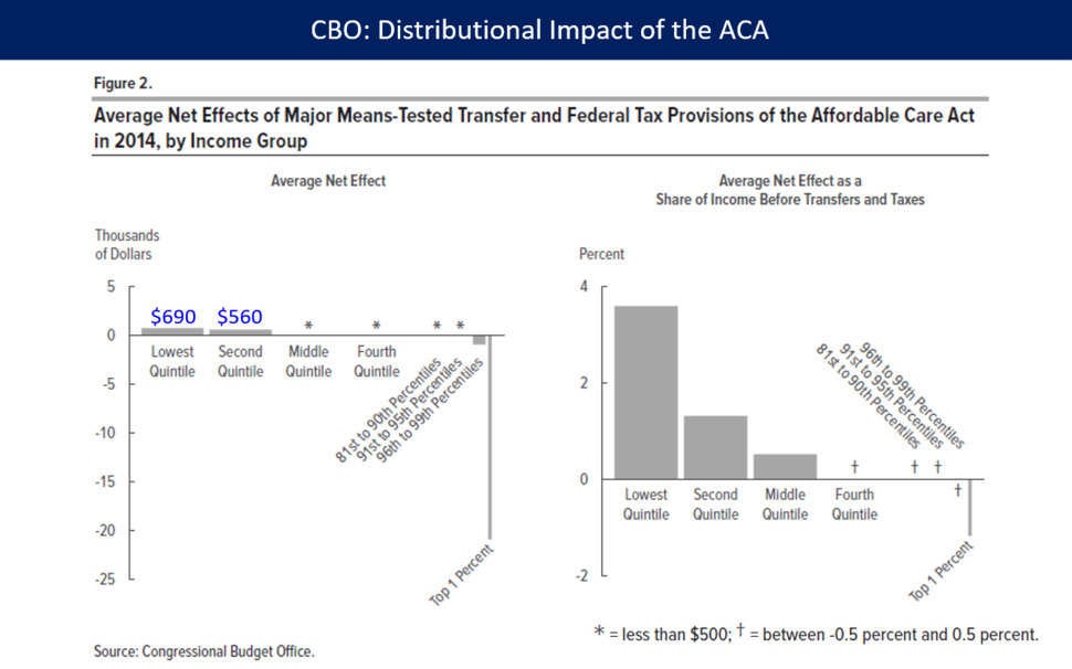 1b-ACA Distribution in 2014