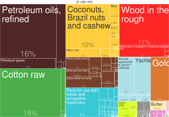 Benin Exports by Product (2014) from Harvard Atlas of Economic Complexity. 2014 Benin Products Export Treemap.png