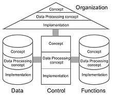 Architecture Of Integrated Information Systems Wikipedia