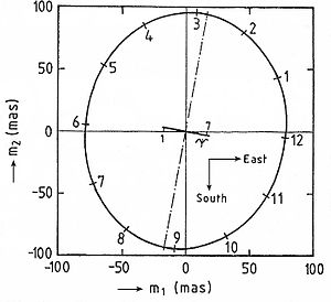 Polar motion - Figure 2. Displacement vector m of the annual component of polar motion as function of year. Numbers and tick marks indicate the beginning of each calendar month. The dash-dotted line is in the direction of the major axis. The line in the direction of the minor axis is the location of the excitation function vs. time of year. (100 mas (milliarcseconds) = 3.09 m on the Earth's surface)