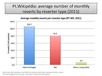 Average monthly reverts by reverter type (PT-WP).jpg