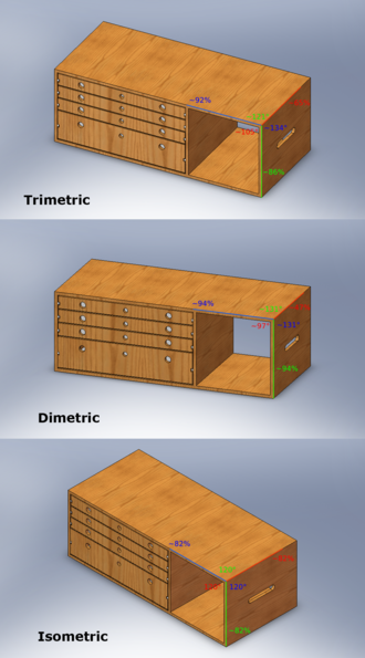 Axonometric projection - The three axonometric views. The percentages show the amount of foreshortening.