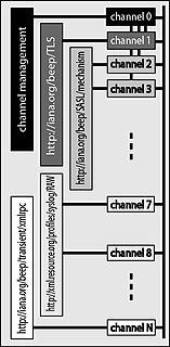 BEEP Framework for creating network application protocols