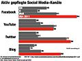 Bernetpr-social-media-kanaele-studien.057.jpg