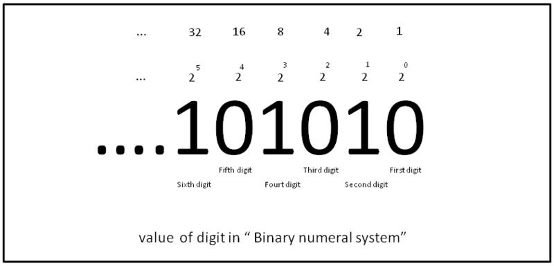 File:Binary1 digit.png