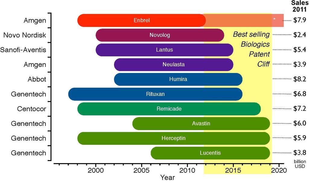 file biologicspatentcliff2011 pdf