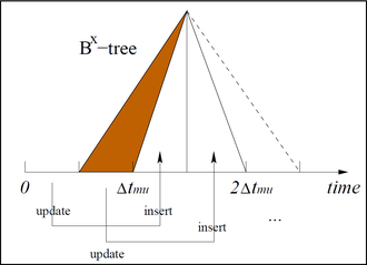 Bx-tree - An example of the Bx-tree with the number of index partitions equal to 2 within one maximum update interval tmu. In this example, there are maximum three partitions existing at the same time. After linearization, object locations inserted at time 0 are indexed in partition 0 with label timestamp 0.5 tmu, object locations updated during time 0 to 0.5 tmu are indexed in partition 1 with label timestamp tmu, and so on (as indicated by arrows). As time elapses, repeatedly the first range expires (shaded area), and a new range is appended (dashed line).