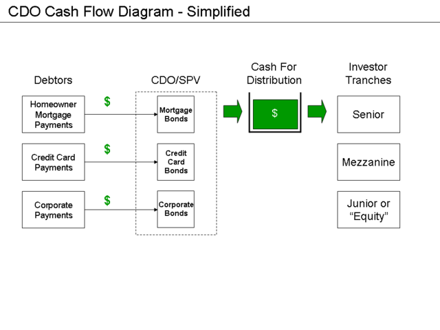 Microsoft Flowchart Designer: CDO Diagram - Simplified.png - Wikimedia Commons,Chart