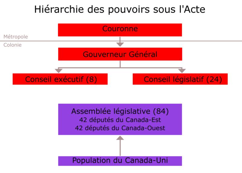 Fichier:Canada-Uni (1840).png