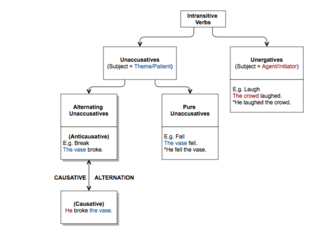 Causative alternation - Image: Causative Alternation Flow Chart (revised)
