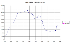 City of Adelaide - Image: City of Adelaide Population 1840 2010