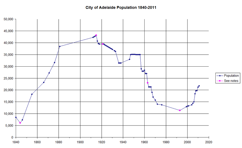 City of Adelaide Population 1840-2010.png