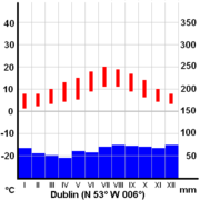 Average temperature (red) and precipitations (blue) in Dublin.