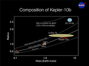 Kepler-10b - Diagram showing composition of Kepler-10b in comparison with other planets and exoplanets