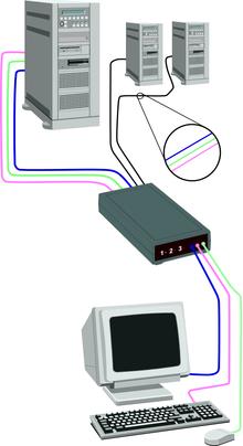 Устройство для подключения нескольких компьютеров к одному комплекту: монитор, клавиатура, мышь - называется KVM...