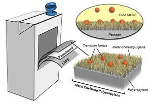 Active packaging - Image: Conceptual illustration of metal chelating active packaging technology