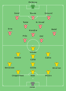 Croatia-Australia line-up.svg