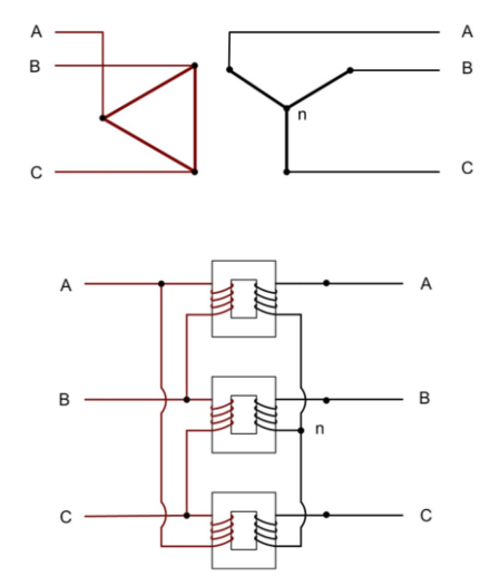 A delta-wye configuration across a transformer core (note that a practical transformer would usually have a different number of turns on each side). Delta-Wye Transformer.png