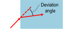 Deviation angle of a beam of light entering a medium with refractive index.png