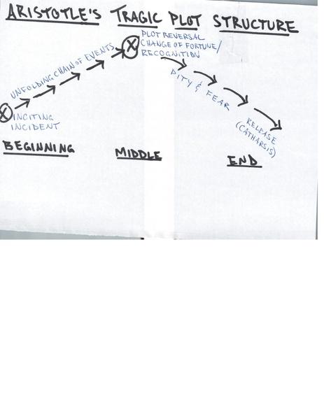 Filediagram Of Aristotles Tragic Plot Structurepdf Wikimedia