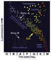 Diagrama H-R - Sirio y Sol.png