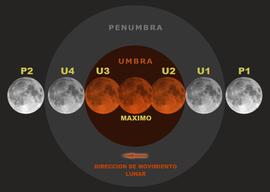 Eclipse lunar  Wikipedia la enciclopedia libre