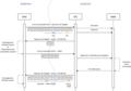 Diagramme appels JavaCard.png