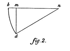 Duhem Statique ch 2 fig 2.jpg