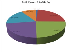 English Wikinews - Articles Percentage By Year...