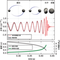 Estimated gravitational-wave strain amplitude from GW150914(zh-hans).png