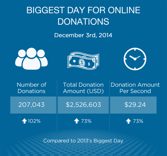 Contributions from Biggest Day of the 2014 - 2015 Fundraising Cycle, for 2014 - 2015 Fundraising Report