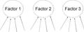 FactorAnalysis SimpleModel.png