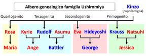 La famiglia Ushiromiya all'inizio della storia: in blu i maschi, in rosso le femmine (ogni ramo è evidenziato con un riquadro di colore diverso)