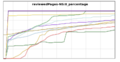 Flagged revs reviewedPages-NS-0 percentage 201506.png