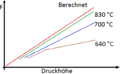 Formfüllungsvermögen-Druckhöhe-Silicium.png