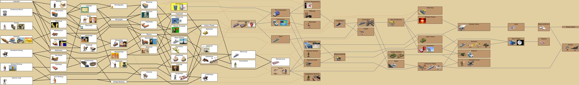 Freeciv-2.1.8 technology tree.png