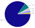 GTRI awards by source.png